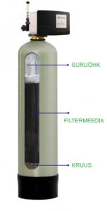 Rauaeraldusseade - Oxydizer Pro Flow (+) (Fe, Mn, H2S)